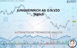 JUNGHEINRICH AG O.N.VZO - Daily