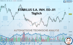 STABILUS S.A. INH. EO-.01 - Daily