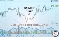 USD/CHF - 1 tim