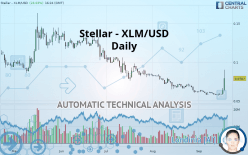 STELLAR - XLM/USD - Daily