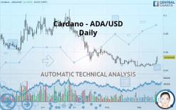 CARDANO - ADA/USD - Daily
