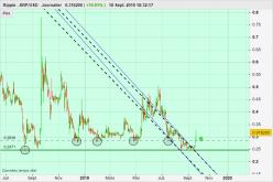 RIPPLE - XRP/USD - Diário