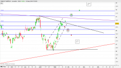 BANK OF AMERICA - Journalier