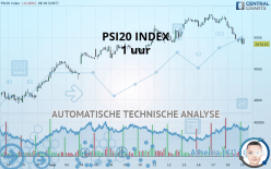 PSI20 INDEX - 1 uur