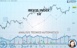IBEX35 INDEX - 1 tim