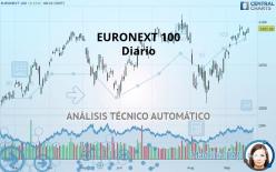 EURONEXT 100 - Päivittäin