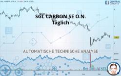 SGL CARBON SE O.N. - Journalier