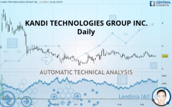 KANDI TECHNOLOGIES GROUP INC. - 每日