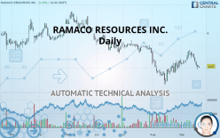 RAMACO RESOURCES INC. - Daily