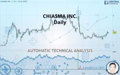 CHIASMA INC. - Daily