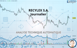 RECYLEX S.A. - Daily