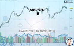 AUD/NZD - 1 tim