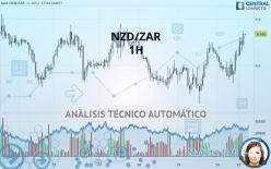 NZD/ZAR - 1 tim
