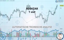 AUD/ZAR - 1 小时