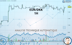 EUR/DKK - 1 tim