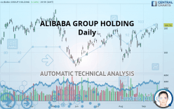 ALIBABA GROUP HOLDING - Daily