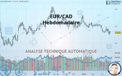 EUR/CAD - 每周