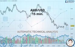 AUD/USD - 15 分钟