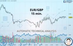EUR/GBP - 15 分钟