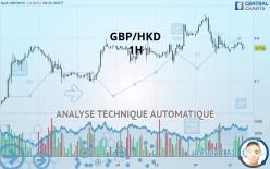 GBP/HKD - 1 час