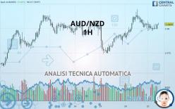 AUD/NZD - 1 uur