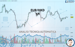 EUR/HKD - 1 час
