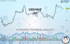 USD/HUF - 1 uur