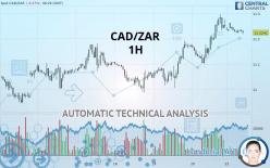 CAD/ZAR - 1 час