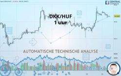 DKK/HUF - 1H