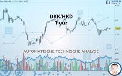 DKK/HKD - 1 час