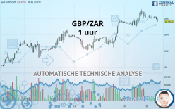GBP/ZAR - 1 час