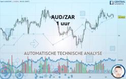 AUD/ZAR - 1 час