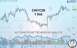 CHF/CZK - 1 час
