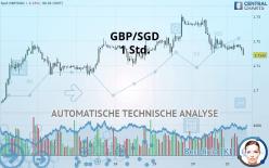 GBP/SGD - 1 час