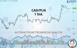 CAD/PLN - 1 час