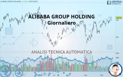 ALIBABA GROUP HOLDING - Giornaliero