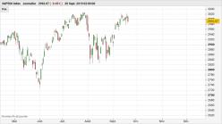 S&P500 INDEX - 每日