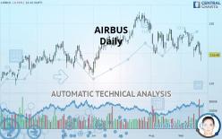 AIRBUS - Daily