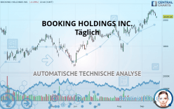 BOOKING HOLDINGS INC. - Täglich