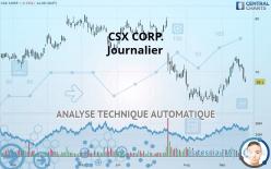 CSX CORP. - Journalier