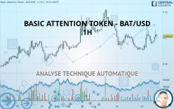 BASIC ATTENTION TOKEN - BAT/USD - 1H