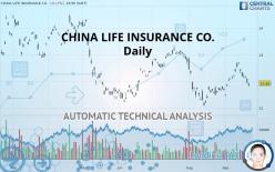 CHINA LIFE INSURANCE CO. - Daily