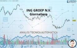 ING GROEP N.V. - Giornaliero