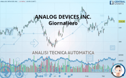 ANALOG DEVICES INC. - Giornaliero
