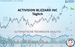 ACTIVISION BLIZZARD INC - Täglich
