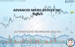 ADVANCED MICRO DEVICES INC. - Täglich