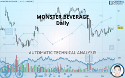 MONSTER BEVERAGE - Daily