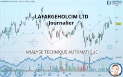 LAFARGEHOLCIM LTD - Journalier