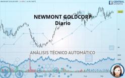 NEWMONT CORP. - Diario