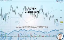 ADYEN - Giornaliero